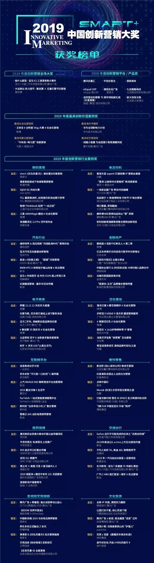 让营销不只Smart+,2019中国创新营销峰会带来哪些营销新启示?
